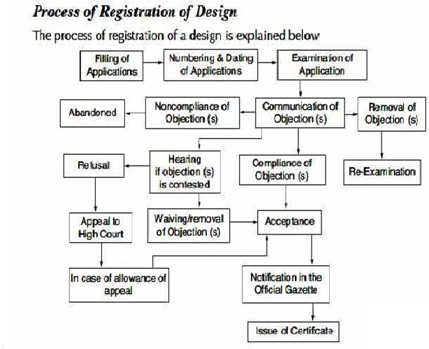 Design registration process India