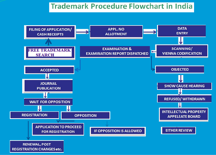 Trademark registration process India